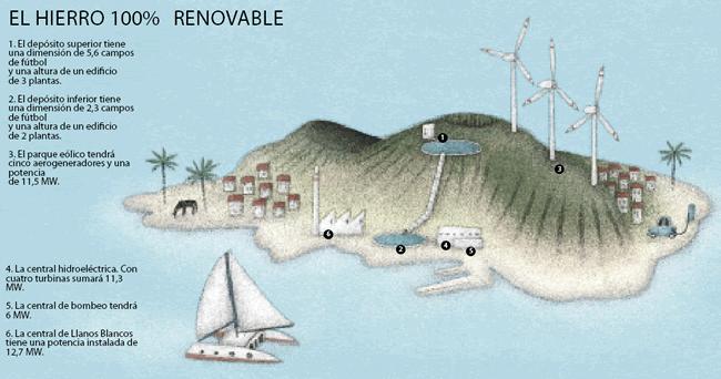 petroleo-canarias-energia-isla-hierro-energias-renovables-sostenibilidad